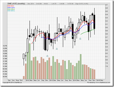 Sime Darby price chart